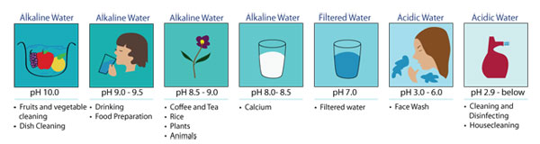 ionized alkaline water pH chart use